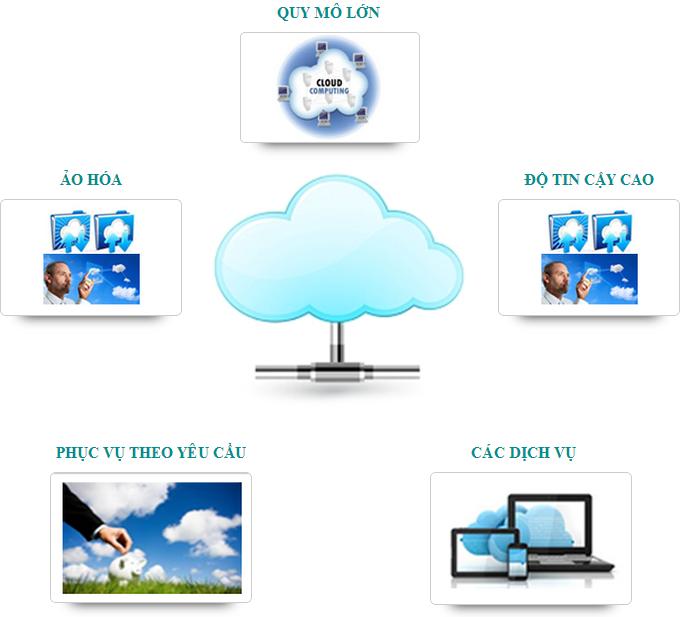 Điện toán đám mây ở dạng quy mô lớn
