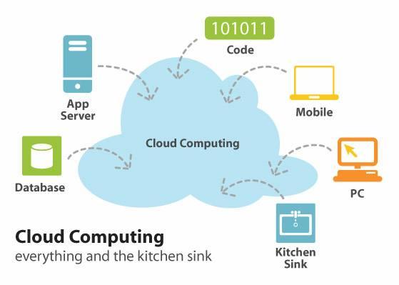 Điện toán đám mây là một giải pháp toàn diện