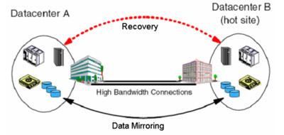 Khôi phục dữ liệu sử dụng mô hình Disaster Recovery