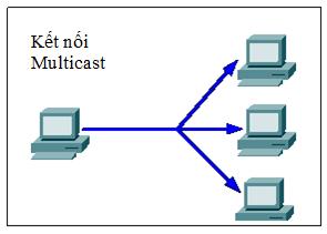 Hình 3.b: Kết nối Multicast
